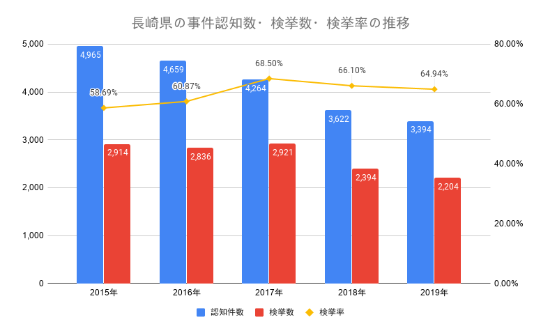 長崎県の事件認知数・検挙数・検挙率の推移