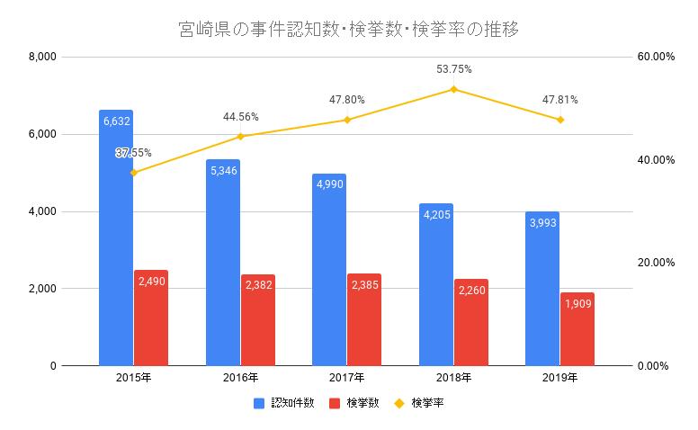 宮崎県の事件認知数・検挙数・検挙率の推移