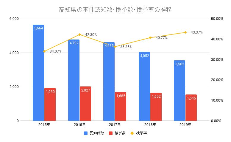 高知県の事件認知数・検挙数・検挙率の推移