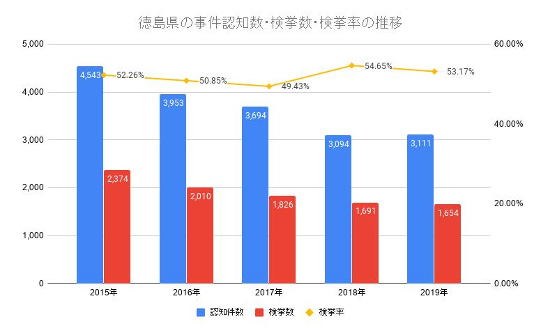 徳島県の事件認知数・検挙数・検挙率の推移