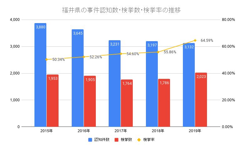 秋田県の事件認知数・検挙数・検挙率の推移