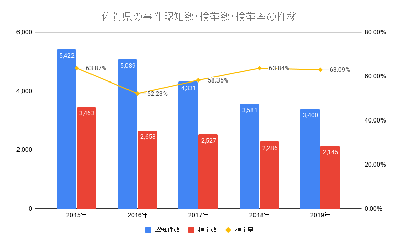 佐賀県の事件認知数・検挙数・検挙率の推移