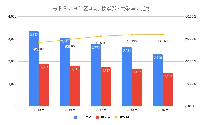 島根県の事件認知数・検挙数・検挙率の推移
