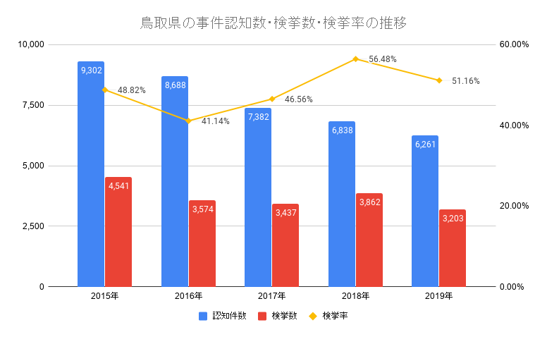 鳥取県の事件認知数・検挙数・検挙率の推移