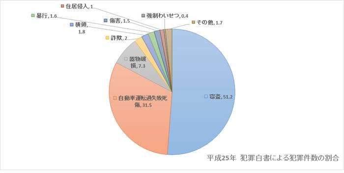 日本で発生した犯罪の内訳