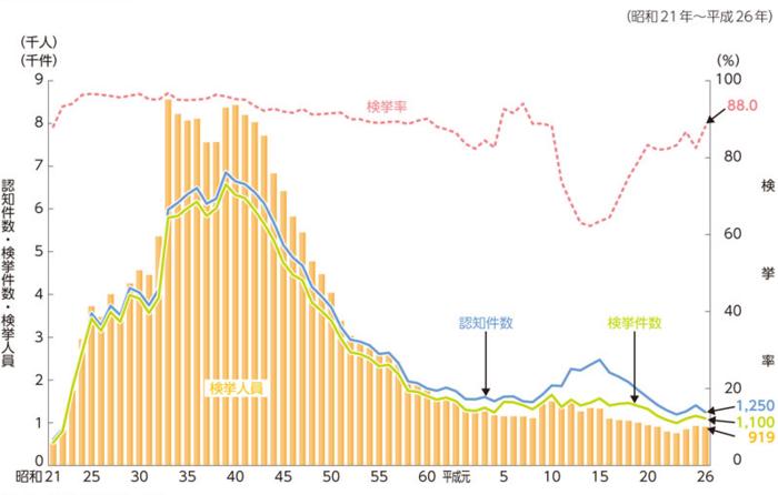 強姦罪の発生件数推移