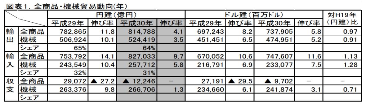全商品・機械貿易動向(年)