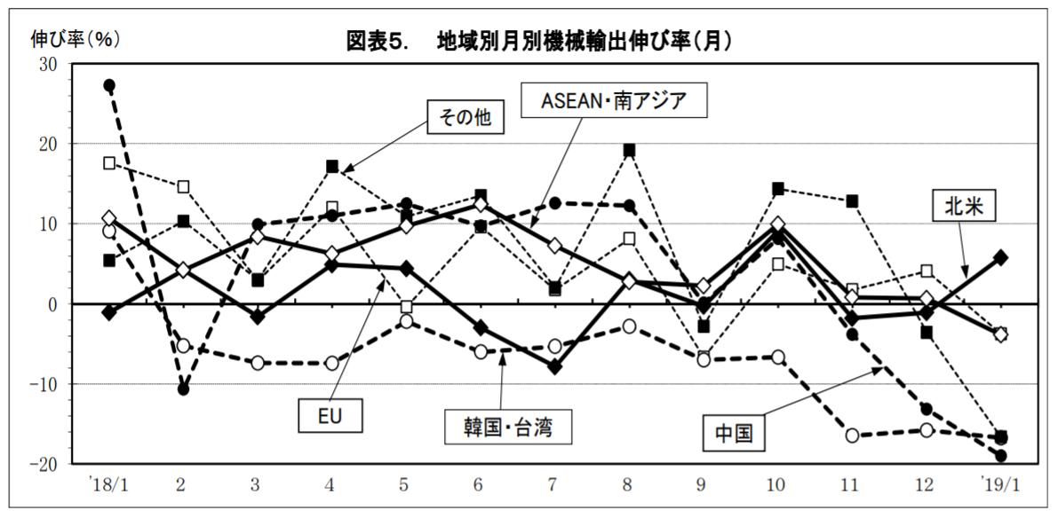 地域別月別機械輸出伸び率(月)