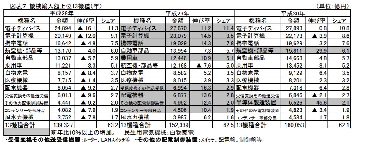 機械輸入額上位13機種(年)