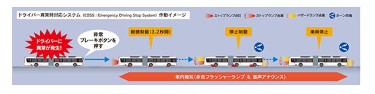 国土交通省策定「ドライバー異常時対応システム」技術指針に準拠。