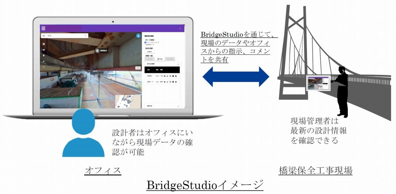 工事現場を3Dバーチャルデータ化し、WEBで共有できる「BridgeStudio」のイメージ(以下の資料:構造計画研究所)