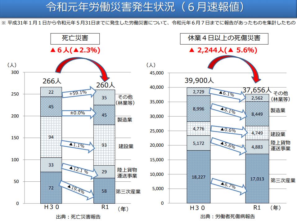令和元年における労働災害発生状況について(6月速報値)