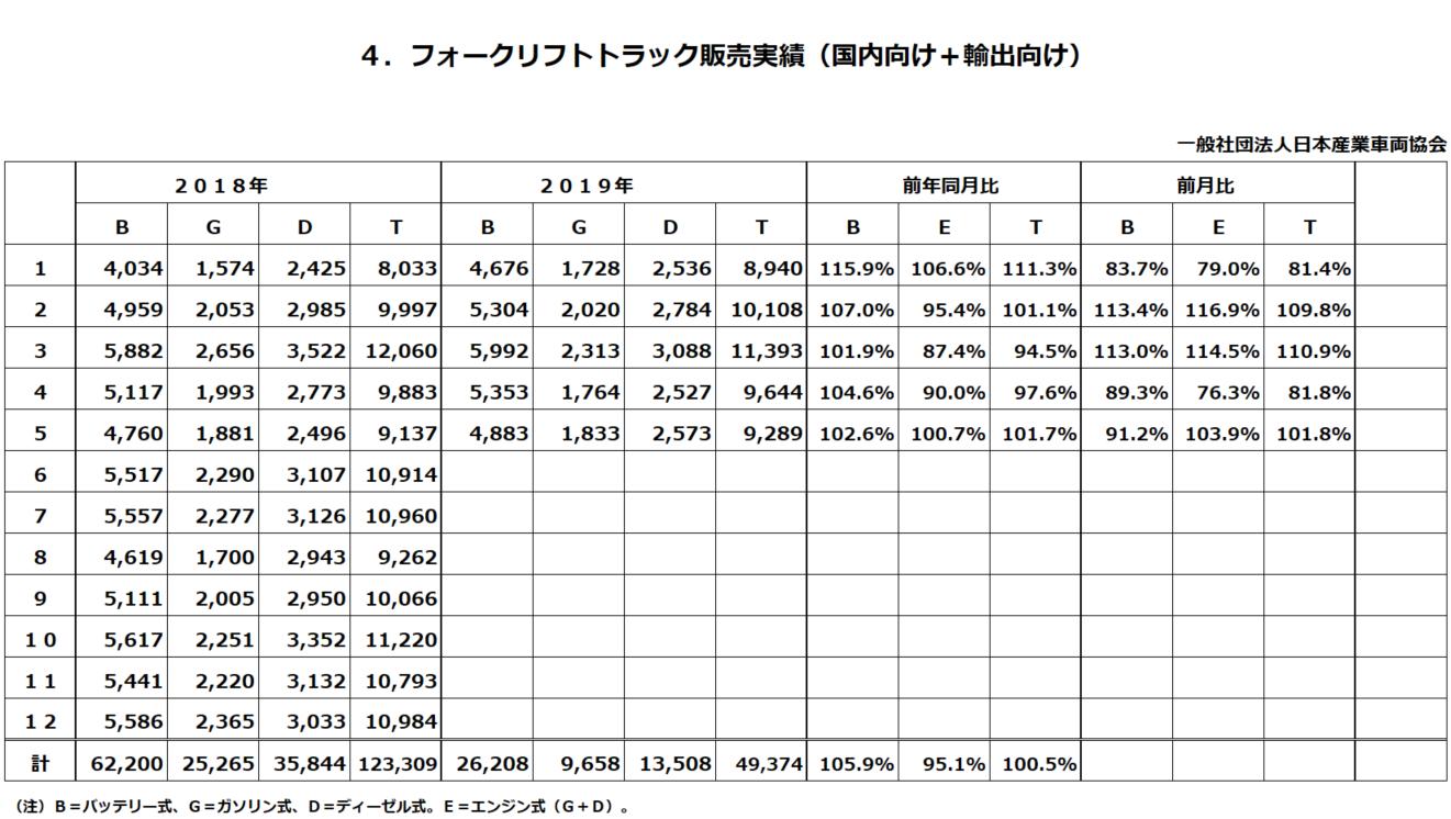 フォークリフトトラック販売実績(国内向け+輸出向け)