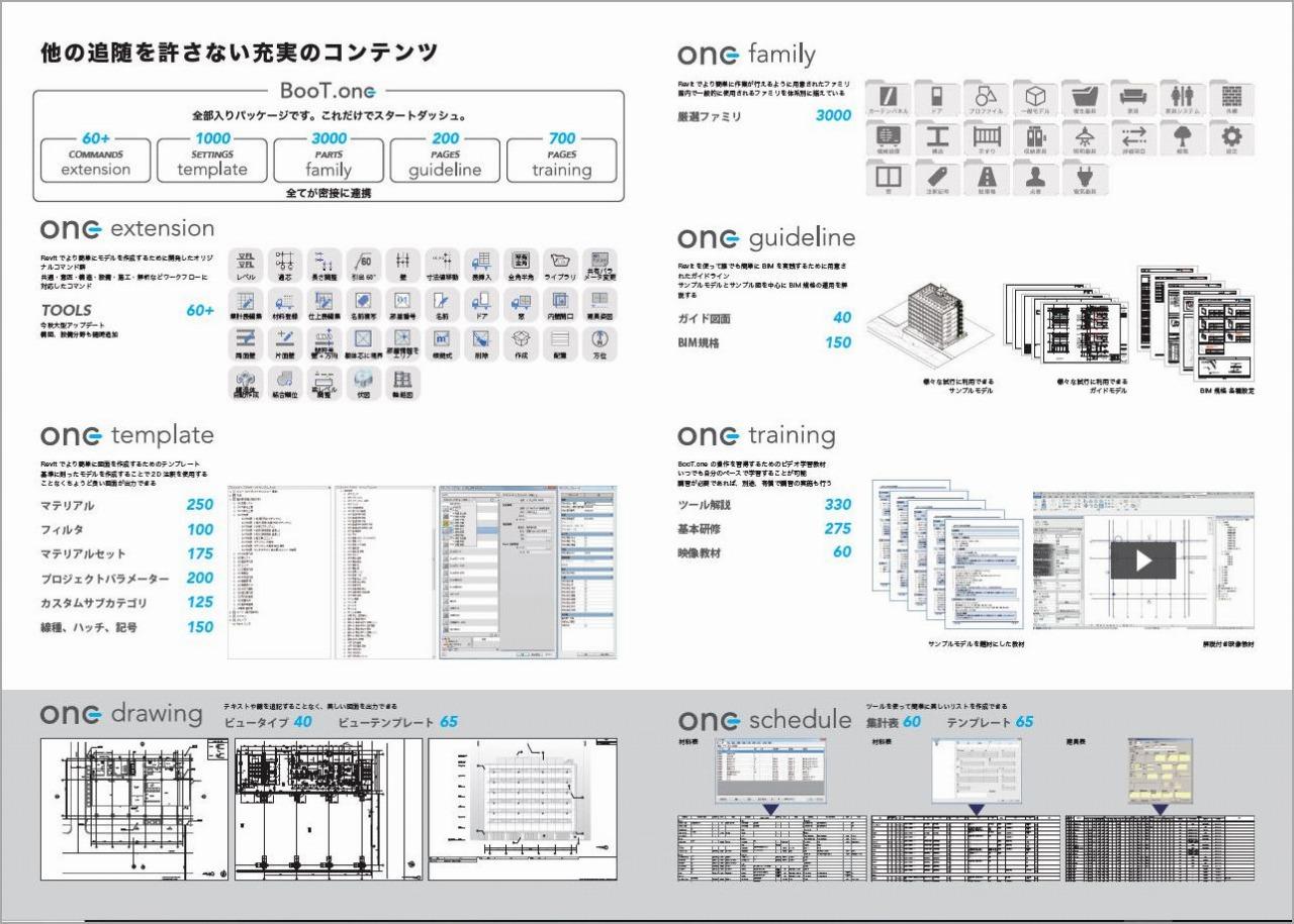 「BooT.one」のカタログ。コマンドツール、テンプレート、ファミリ、活用ガイドラインの4つのカテゴリーからなるBIM規格が含まれている