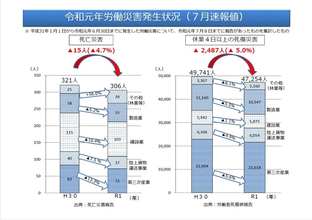 令和元年における労働災害発生状況について(7月速報値)
