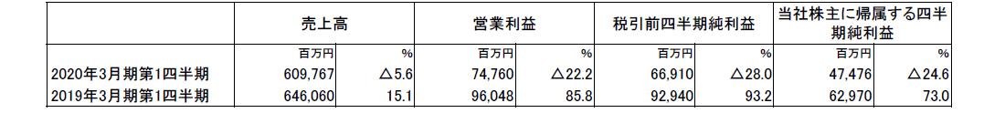 株式会社 小松製作所 2020年3月期第1四半期決算短信〔米国基準〕(連結)