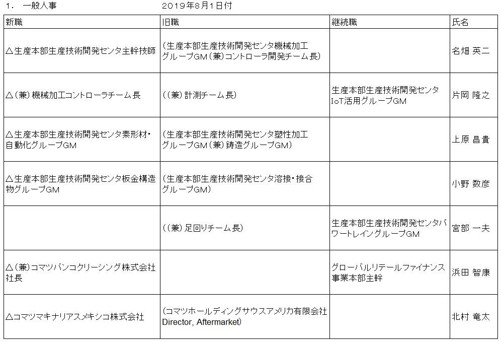 株式会社小松製作所 「2019/08/01人事」に関してニュースリリースを発信しました。