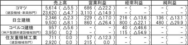 第1四半期決算/中国市場の動き鈍化/建機大手4社 売上高減少に直面
