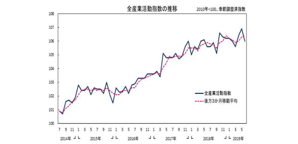 全産業活動指数(2019年6月分)