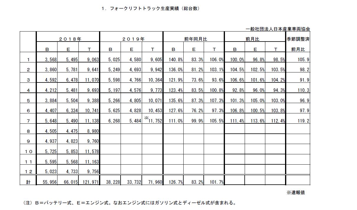 令和1年7月分フォークリフト統計