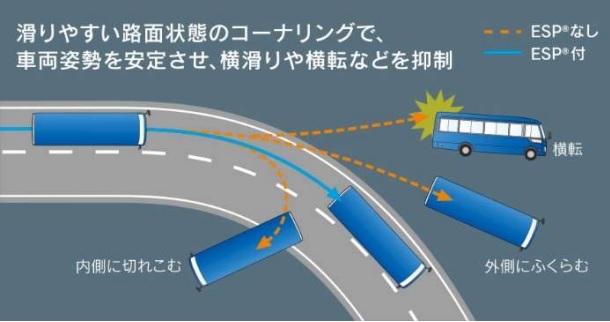 車両安定性制御装置