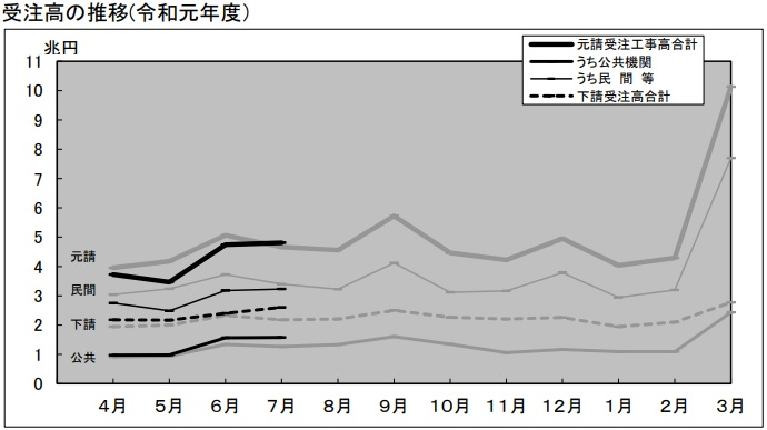 受注高の推移(令和元年度)
