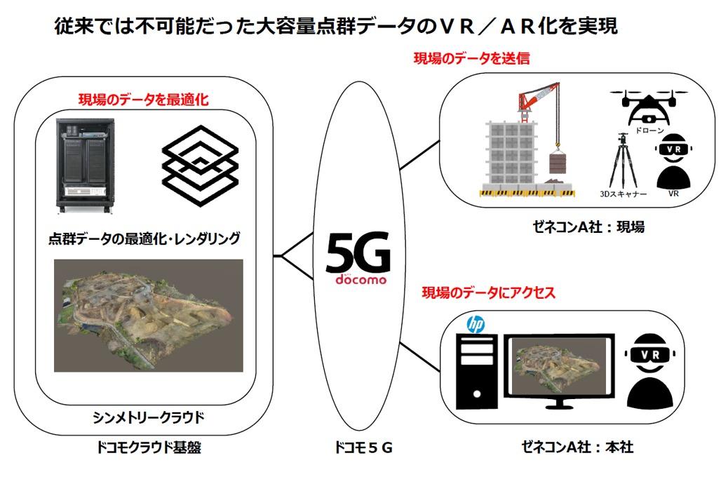 5G回線で現場をデジタルツイン化するイメージ