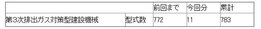 【第3次排出ガス対策型建設機械指定状況】