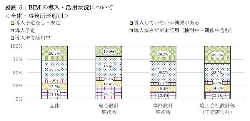 日事連会員事務所のBIM導入率