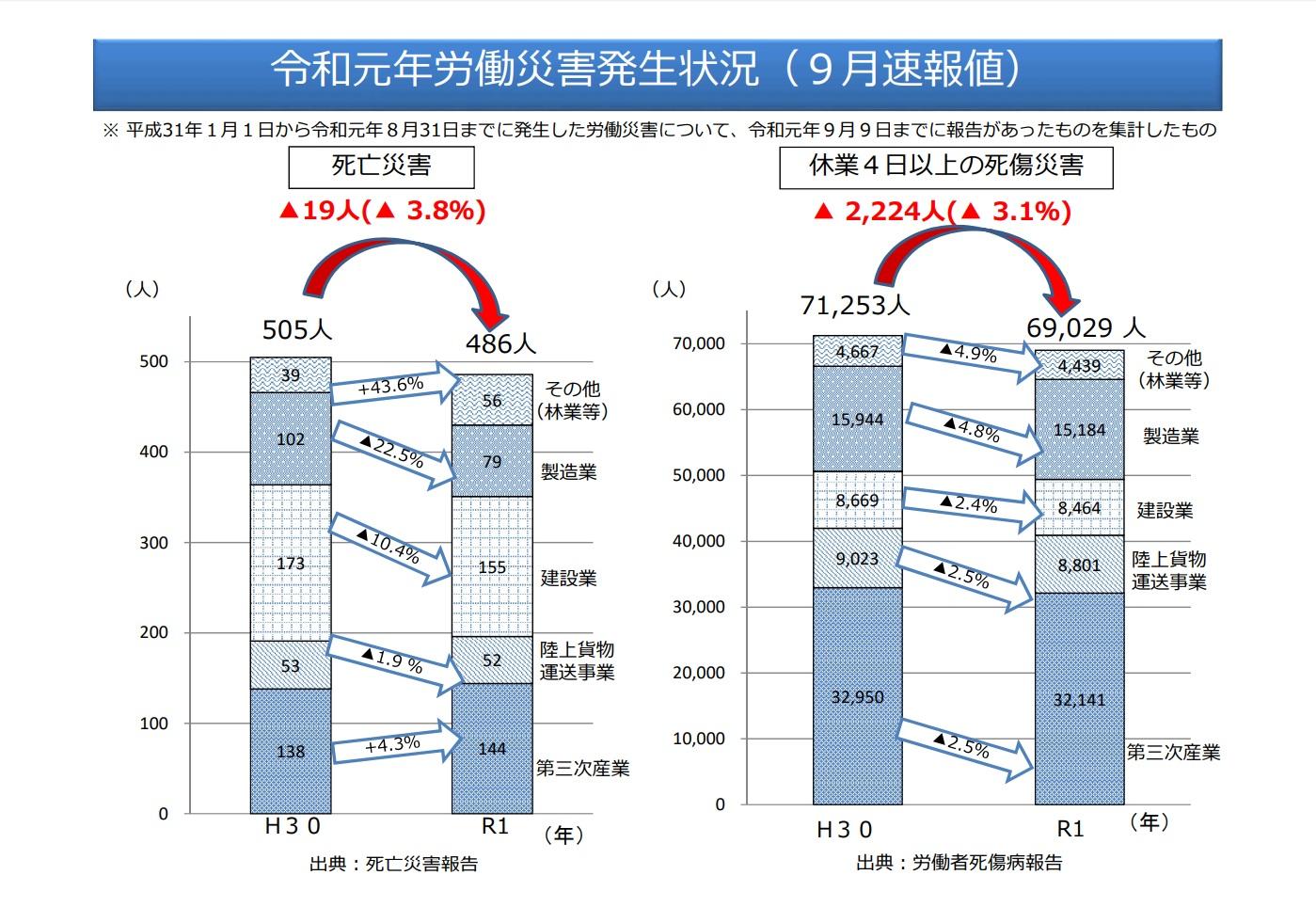 令和元年労働災害発生状況(9月速報値)