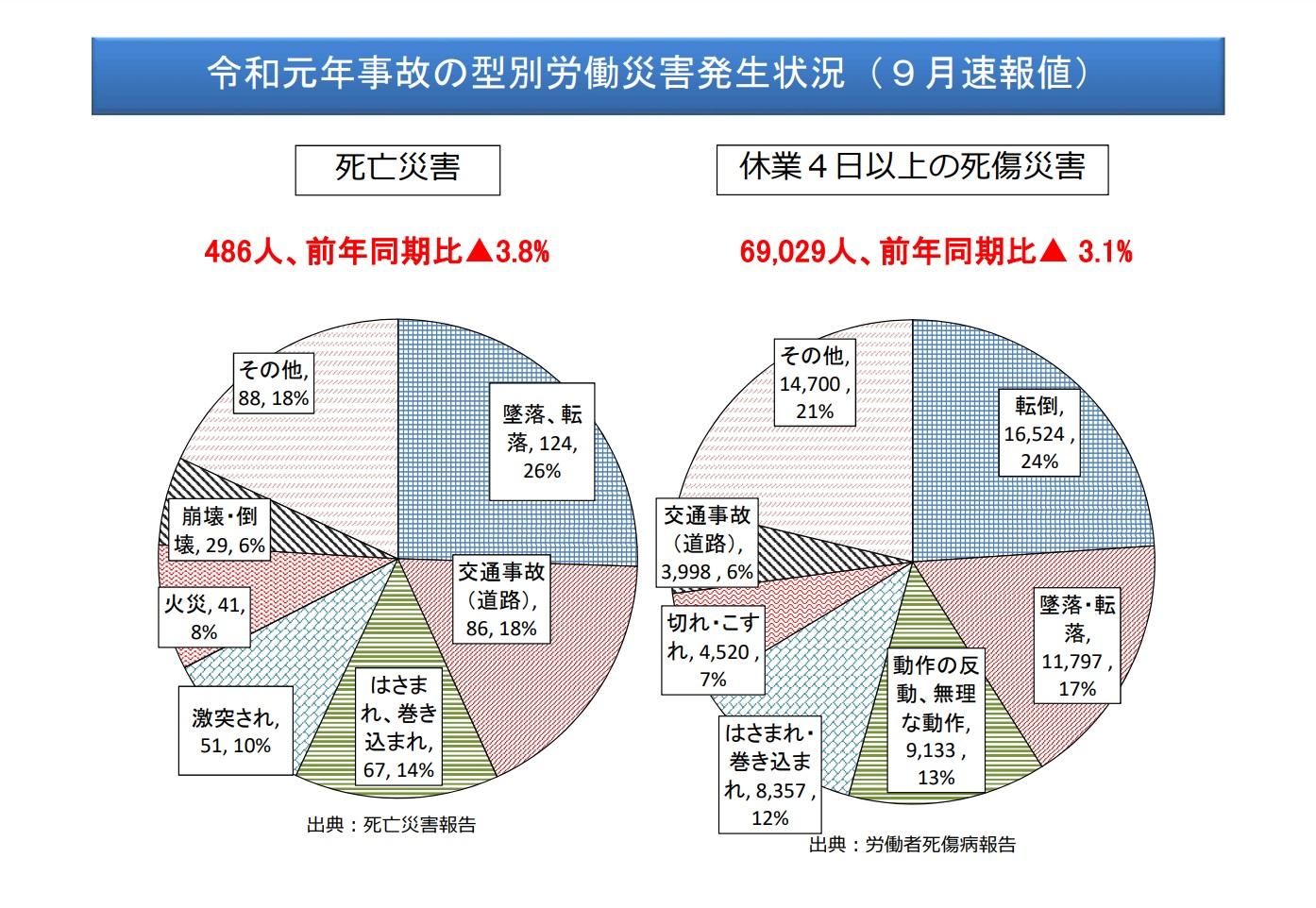 令和元年事故の型別労働災害発生状況(9月速報値)