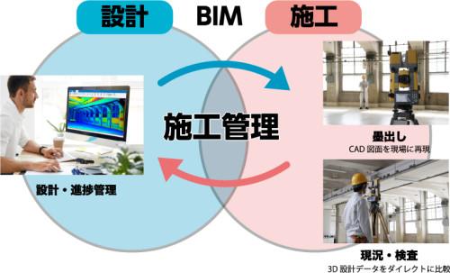 BIMモデルとGTL-1000を使用した、BIMによる施工管理のイメージ