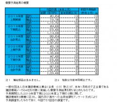 日本建設機械工業会 需要予測まとまる