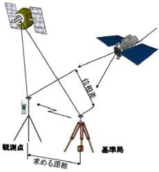 スマホが基準局に?!ソフトバンクが個人向けRTK-GNSSサービス開始
