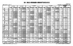 2020年度上半期 環境装置受注状況 (2020年4月~9月)