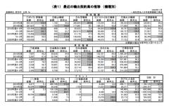 2020年度上半期 産業機械輸出契約状況(2020年4月~9月)