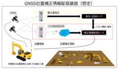 コマツ 建設現場のデジタルトランスフォーメーションを加速 NTTドコモのGNSS位置補正情報配信基盤を活用
