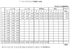 令和3年3月分フォークリフト統計
