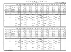 産業機械輸出入実績(2021年4月)