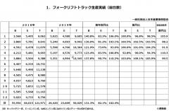 令和1年5月分フォークリフト統計