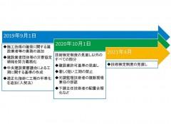 改正建設業法・入契法3段階で施行/9月から工期基準作成/短工期禁止、業許可見直しは2020年10月/新技術検定試験21年度スタート