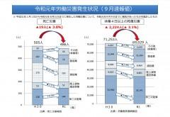 令和元年における労働災害発生状況について(9月速報値)