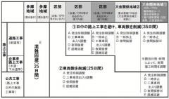 工事調整期間を前倒し/対象エリアより細分化/東京都
