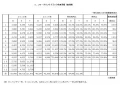 令和1年9月分フォークリフト統計