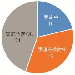 建設キャリアアップシステム/26都府県で普及・利用促進/加点評価導入・検討は9団体