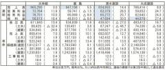 大手ゼネコン4社 20年3月期第2四半期決算まとめ/連結売上高 全社増収/大林、清水は全項目過去最高/手持ち順調に消化