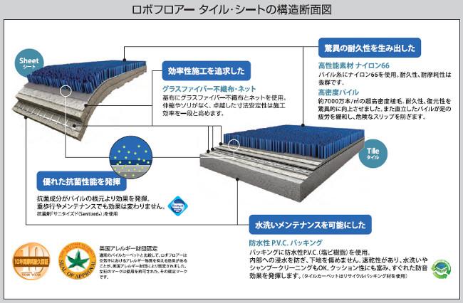 第三の床材、ロボフロアーの構造断面図