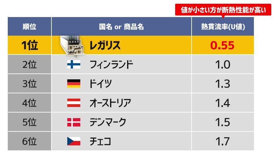 各国の断熱性能の最低基準とレガリスの比較