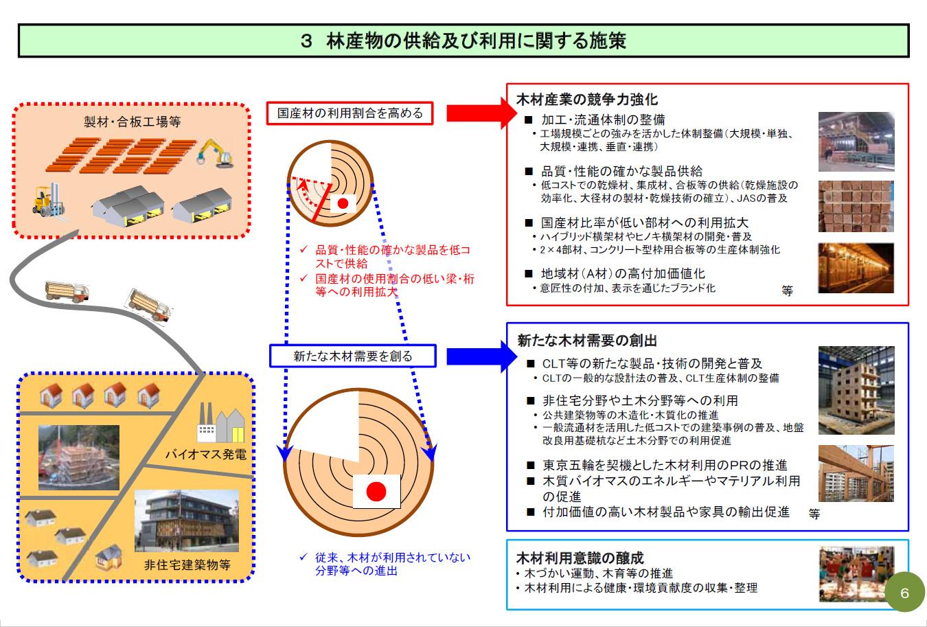 林産物の供給及び利用に関する施策