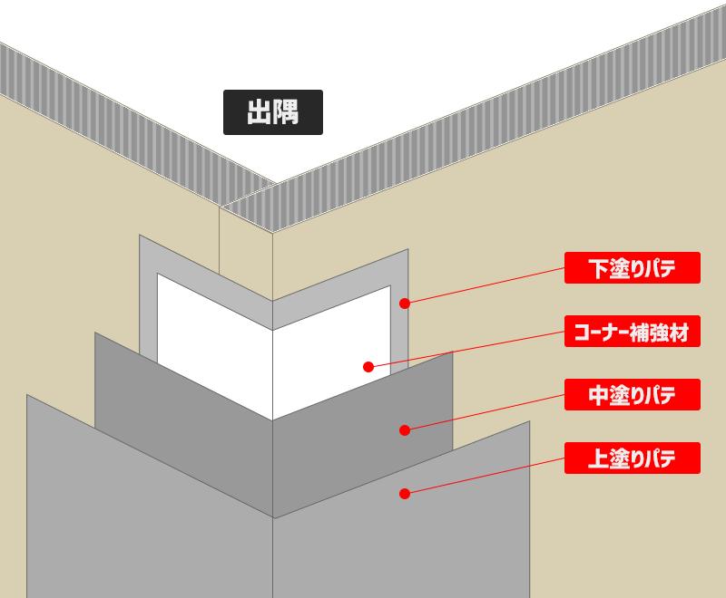 通常の出隅施工イメージ